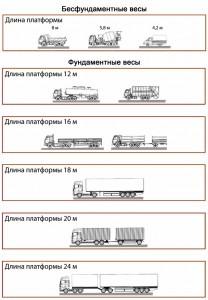 Схема для выбора автомобильных весов бесфундаментных и фундаментных